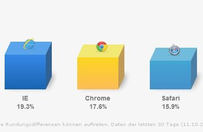Kampf der Internet-Browser