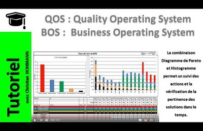 Quality Operating System, QOS / BOS (Vidéo)