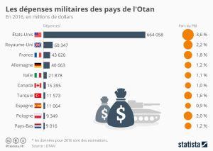 luttons contre l'OTAN et sa politique de guerre impérialiste