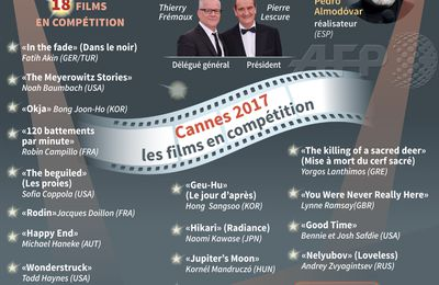 Les 18 films en compétition au 70e festival international du film de Cannes