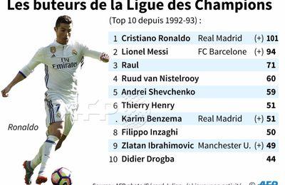 Cristiano Ronaldo franchit la barre mythique des 100 buts en Ligue des champions