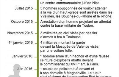 Terrorisme: militaires et policiers français régulièrement ciblés