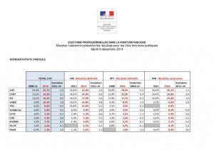 Résultats des élections professionnelles dans la fonction publique : premières analyses et hypothèses