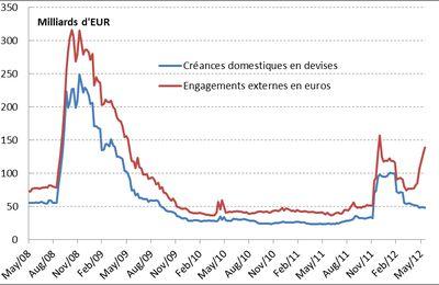 Liquidité des banques : nouvelles tensions