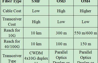 Multi-mode or Single-mode Optics for 40GbE Network