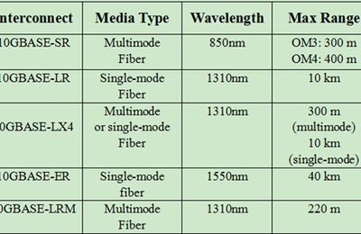 Introduction to Three 10G Cabling Standards