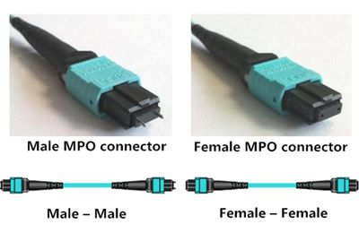 Guide to 40 Gigabit Ethernet Cabling With MPO Technology