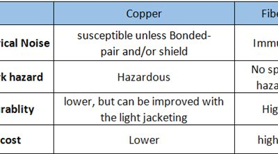 The Reality of Copper and Fiber Cable