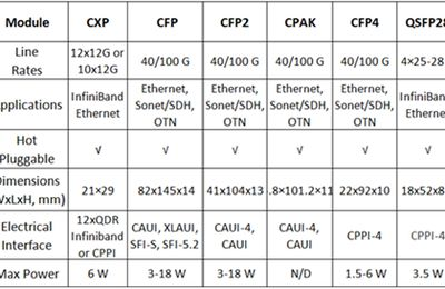 Introduction to 100G Optics – CFP and QSFP28 Transceivers