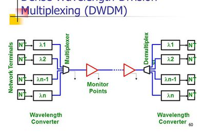 Wavelength-Converting Transponder in DWDM System