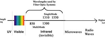 Decoding the Wavelength in Fiber Optics