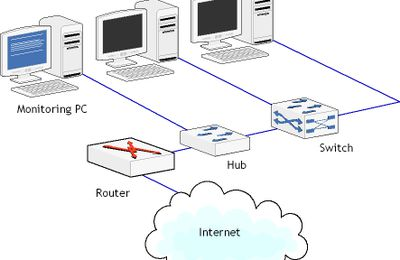 The basics of Ethernet