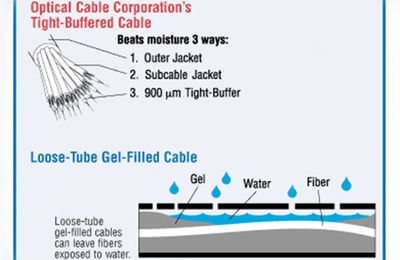 Do You Have Any Idea of Water-Resistant Fiber Optic Cable?