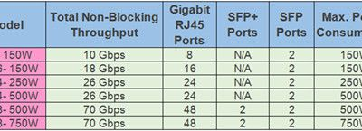 FS.COM Compatible SFPs for Ubiquiti EdgeSwitch and UniFi Switches