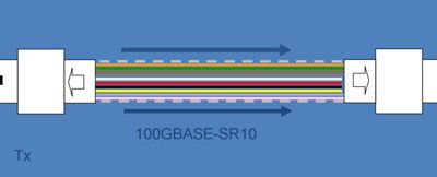 Multimode Fiber Cabling Upgrade From 10GBASE-SR, 40GBASE-SR4 to 100GBASE-SR10
