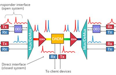 DWDM System Helps Expand the 10GbE Network