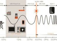 RADIOFREQUENCES ET SANTE