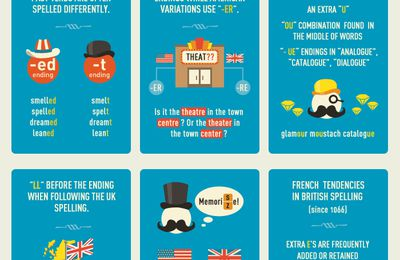 British VS American spelling | ESL