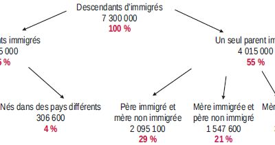 Être né en France d'un parent immigré
