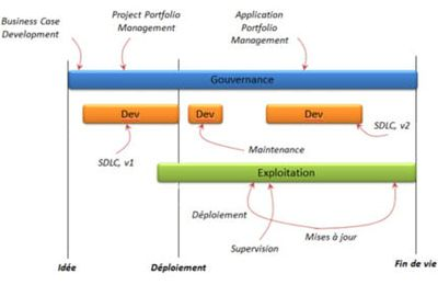 Application Lifecycle Management : gage de succès des projets de développement (introduction)