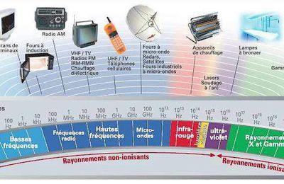 Ondes électromagnétiques : comment s'en protéger à la maison