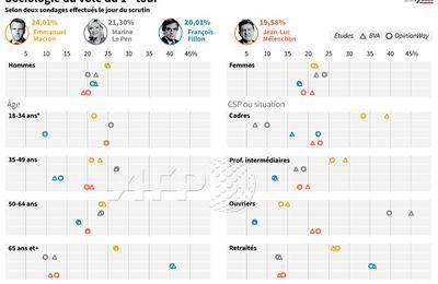 Sociologie du vote de la Présidentielle 2017