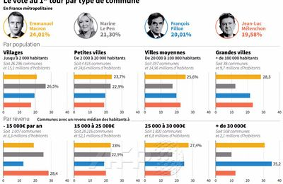 Le vote du 1er tour de la Presidentielle 2017 par type de communes