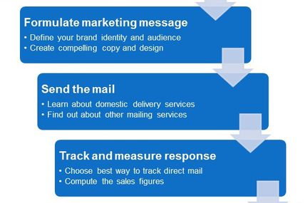 """Mailer Broadcast Scheduling, Evaluation Metrics and ConclusionMailer Marketing Evaluation Metrics The final post on""""Essentials 4 Mailer Marketing"""" based on the…View Postshared via WordPress.com"""
