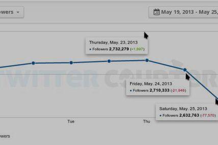 Cuenta de Globovisión en Twitter pierde 99 mil...