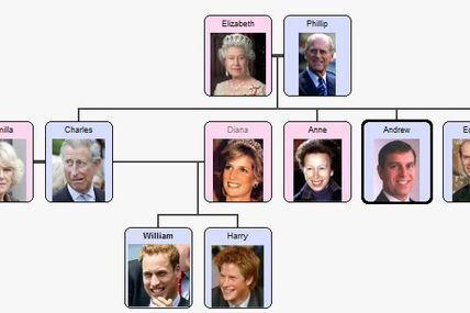 The British Royal Family Mrs Mousset