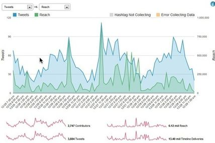 3 Fantastic Twitter Hashtag Analytics tools...