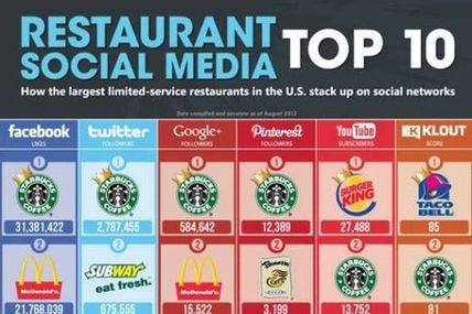 6 Reasons Starbucks Excels at Social Media...