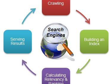 How Search Engines Work http://t.co/AodFPZ68JS via...