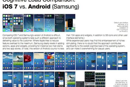 iOS 7 THRASHES Samsung's Android in...