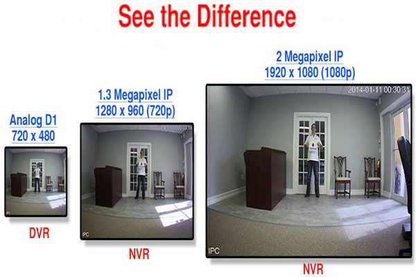 A word of wisdom on Choosing the Right Surveillance Camera - Resolution