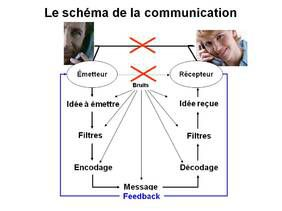 Le schéma de la communication