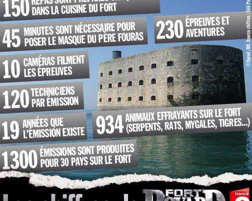 Les chiffres de Fort Boyard !
