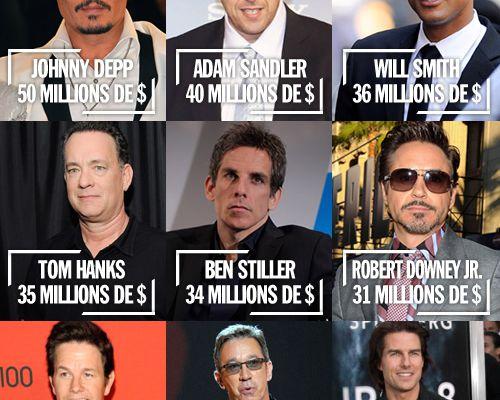 Les acteurs américains les mieux payés !