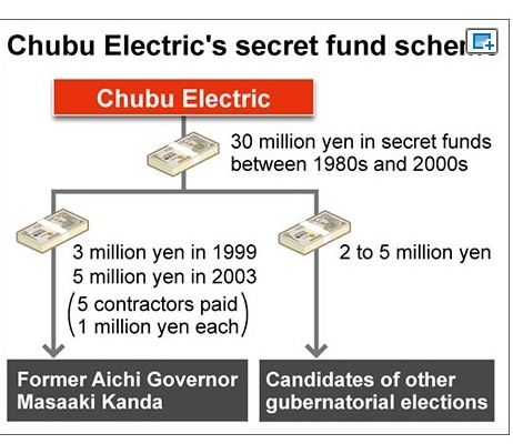 Chubu's slush fund to buy politicians' support