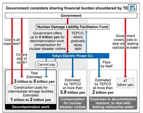 More money for TEPCO