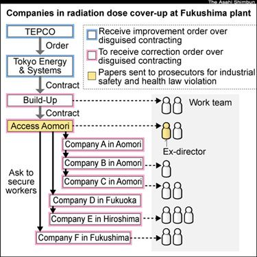 TEPCO at the top of illegal contractors structure