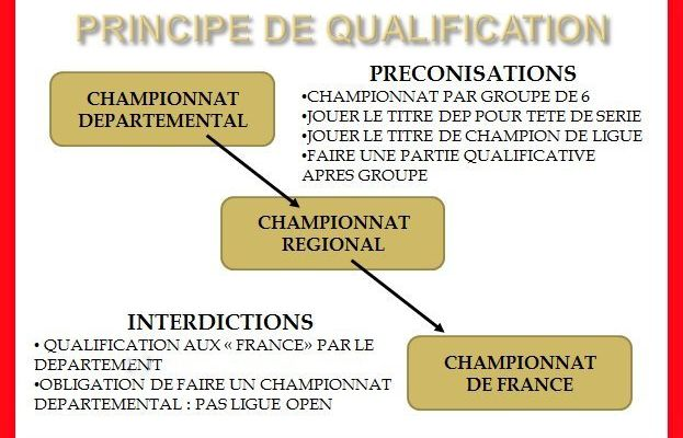 Qualification aux Championnats de France Jeunes: ATTENTION ...!!! Terrain glissant ...!!!