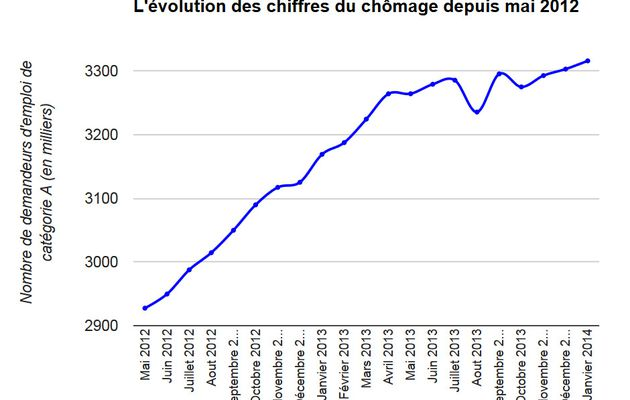 Nouvelle hausse du chômage en janvier 2014 !