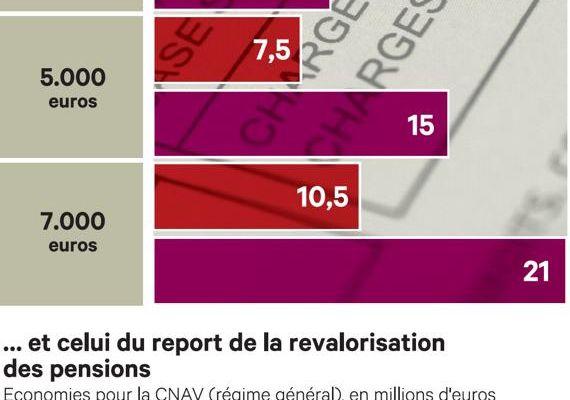 Réforme des retraites : ce qui va changer dès 2014