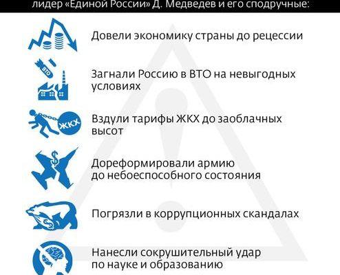 Dix raisons pour la démission du gouvernement russe, par le Parti communiste de la Fédération de Russie (KPRF)