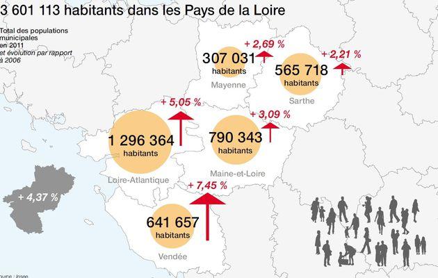 Recensement de la population 2011. En Sarthe, un dynamisme démographique modéré qui accroit les déséquilibres territoriaux. Retrouvez mon analyse des données de l'INSEE.