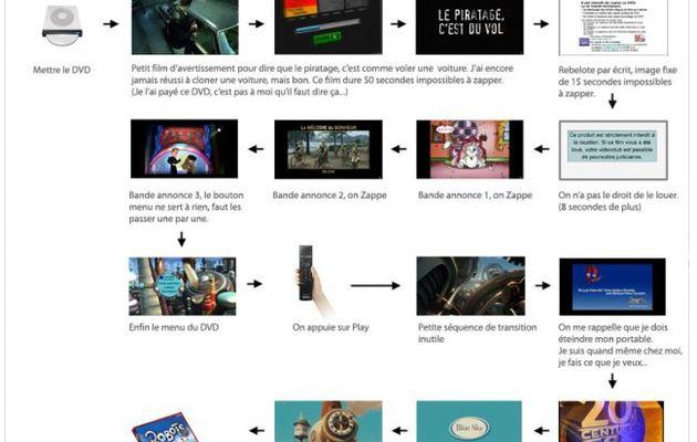 Dvd et prévention du piratage