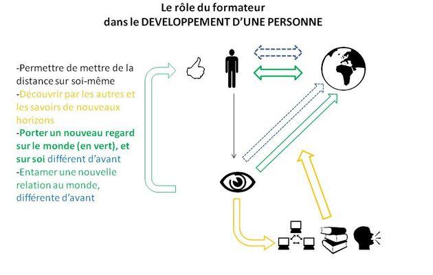 Le rôle du formateur dans le développement des personnes