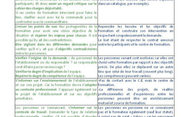 "Points de vigilance du formateur en formation ""intra"""