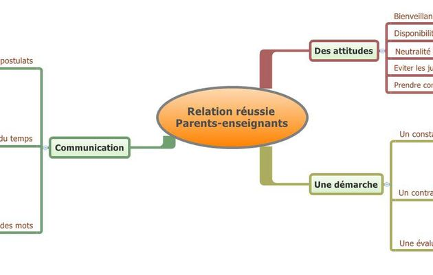 Une relation réussie entre les enseignants et les parents